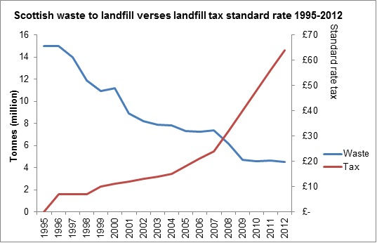 Scottish waste to landfill graph